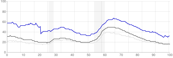 Hanford, California monthly unemployment rate chart
